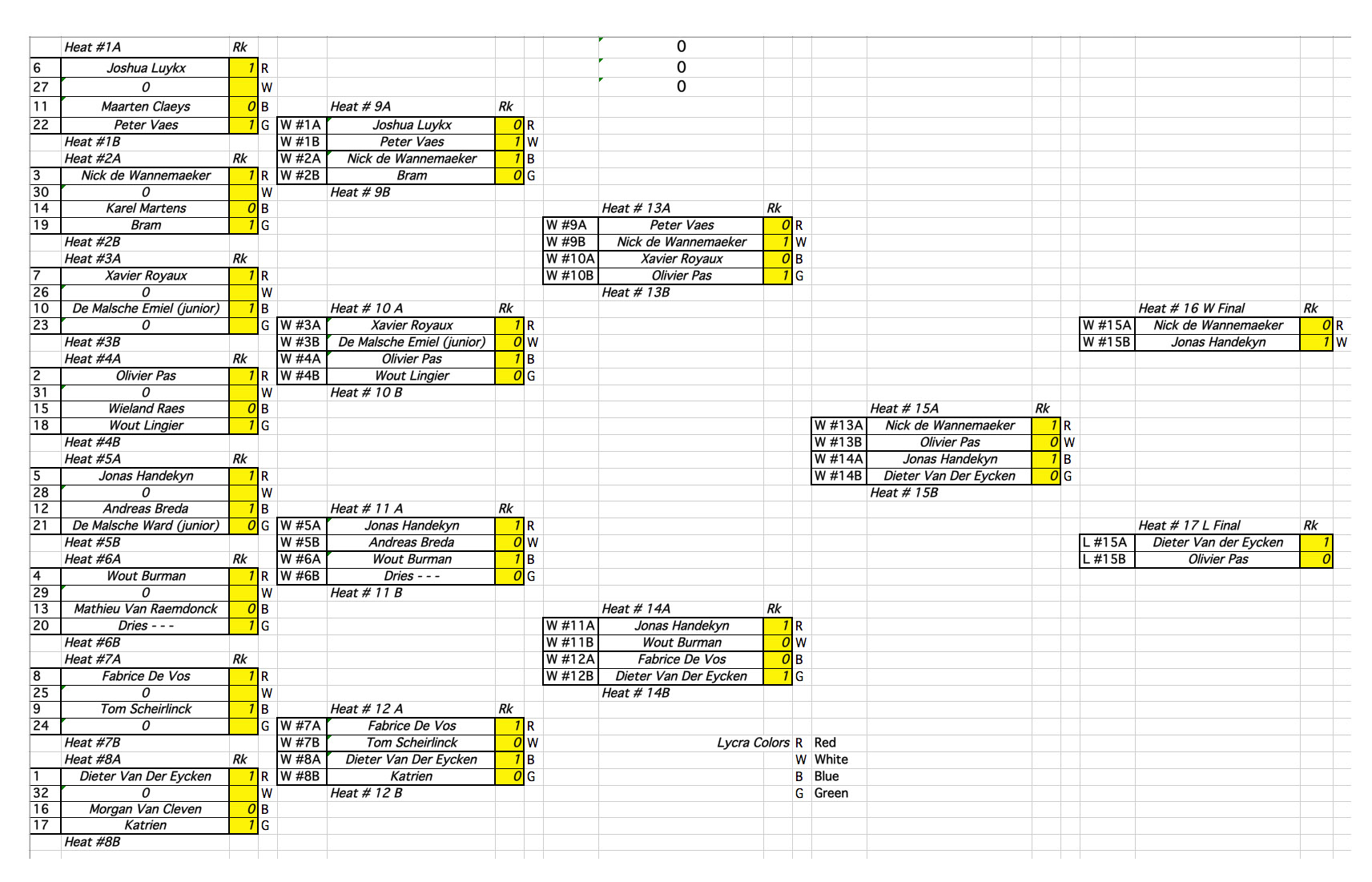 results wave 2017